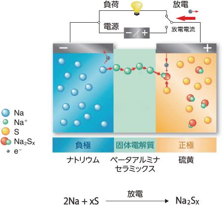 Βアルミナ固体電解質